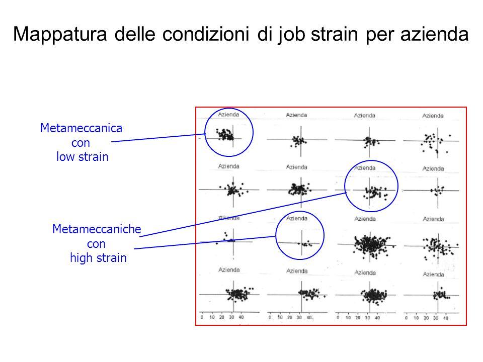 Mappatura delle condizioni di job strain per azienda Metameccanica con low strain Metameccaniche con high strain