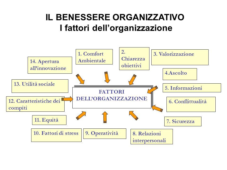 IL BENESSERE ORGANIZZATIVO I fattori dellorganizzazione FATTORI DELLORGANIZZAZIONE 12. Caratteristiche dei compiti 13. Utilità sociale 2. Chiarezza ob