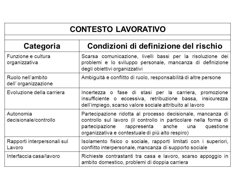 CONTESTO LAVORATIVO CategoriaCondizioni di definizione del rischio Funzione e cultura organizzativa Scarsa comunicazione, livelli bassi per la risoluz