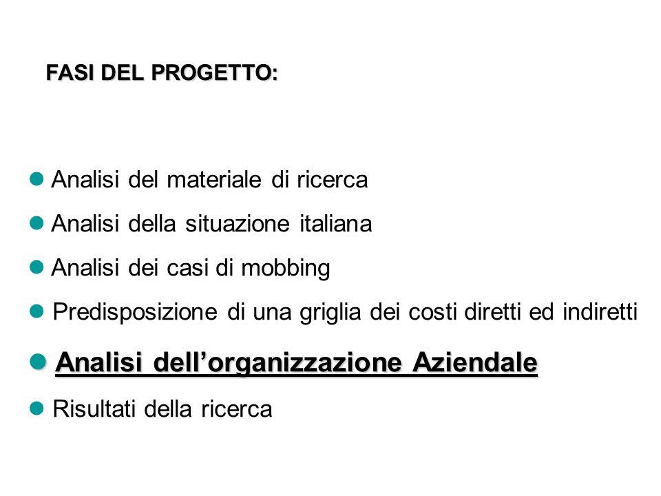 FASI DEL PROGETTO: Analisi del materiale di ricerca Analisi della situazione italiana Analisi dei casi di mobbing Predisposizione di una griglia dei c
