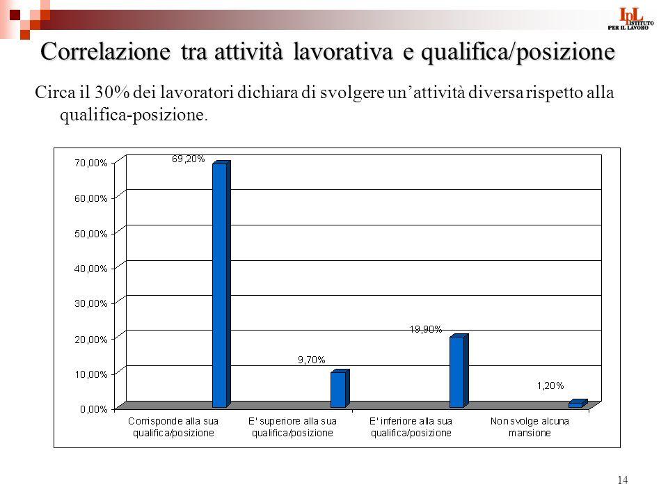 14 Correlazione tra attività lavorativa e qualifica/posizione Circa il 30% dei lavoratori dichiara di svolgere unattività diversa rispetto alla qualifica-posizione.