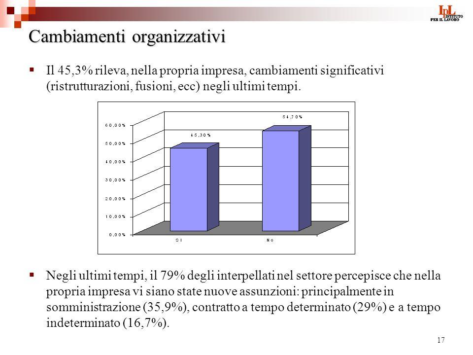 17 Cambiamenti organizzativi Il 45,3% rileva, nella propria impresa, cambiamenti significativi (ristrutturazioni, fusioni, ecc) negli ultimi tempi. Ne