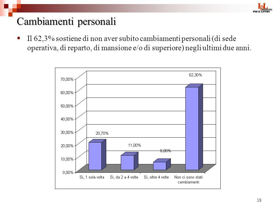 18 Cambiamenti personali Il 62,3% sostiene di non aver subito cambiamenti personali (di sede operativa, di reparto, di mansione e/o di superiore) negl
