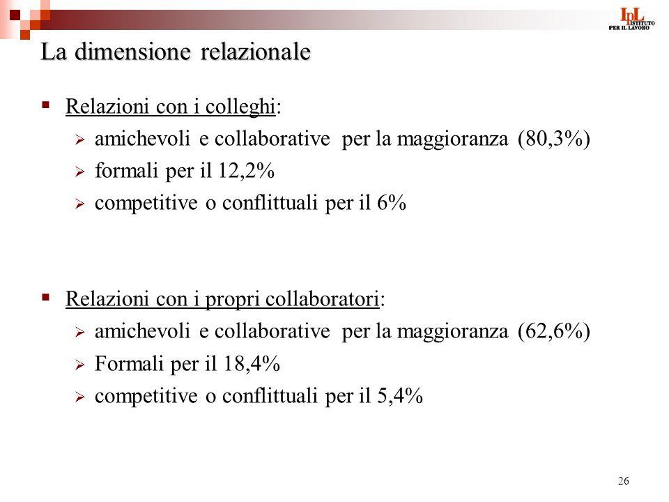 26 La dimensione relazionale Relazioni con i colleghi: amichevoli e collaborative per la maggioranza (80,3%) formali per il 12,2% competitive o conflittuali per il 6% Relazioni con i propri collaboratori: amichevoli e collaborative per la maggioranza (62,6%) Formali per il 18,4% competitive o conflittuali per il 5,4%