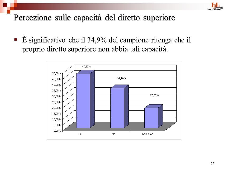 28 Percezione sulle capacità del diretto superiore È significativo che il 34,9% del campione ritenga che il proprio diretto superiore non abbia tali capacità.