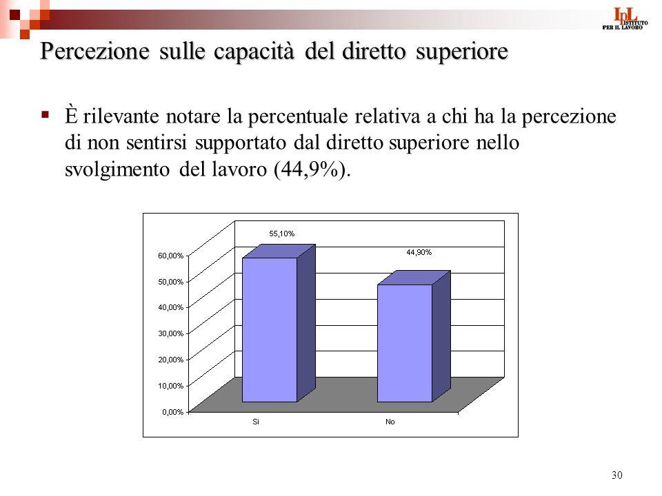 30 Percezione sulle capacità del diretto superiore È rilevante notare la percentuale relativa a chi ha la percezione di non sentirsi supportato dal diretto superiore nello svolgimento del lavoro (44,9%).