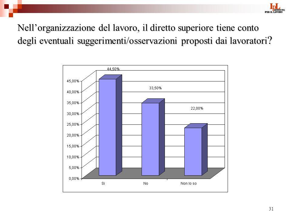 31 Nellorganizzazione del lavoro, il diretto superiore tiene conto degli eventuali suggerimenti/osservazioni proposti dai lavoratori ?