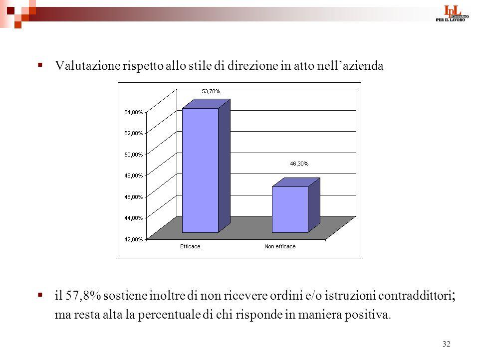 32 Valutazione rispetto allo stile di direzione in atto nellazienda il 57,8% sostiene inoltre di non ricevere ordini e/o istruzioni contraddittori ; ma resta alta la percentuale di chi risponde in maniera positiva.