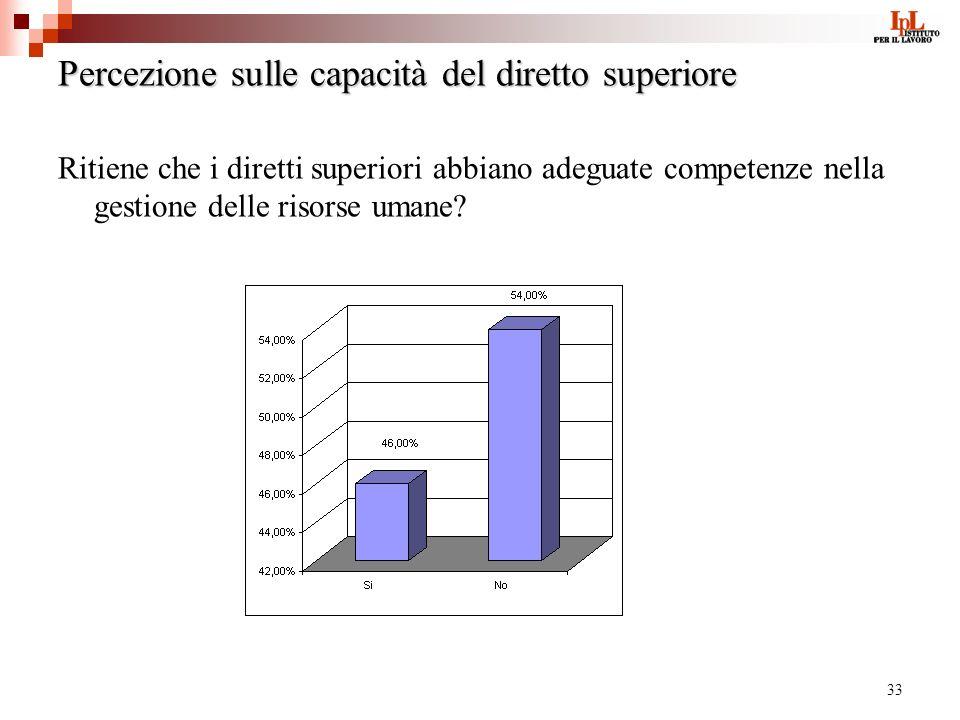 33 Percezione sulle capacità del diretto superiore Ritiene che i diretti superiori abbiano adeguate competenze nella gestione delle risorse umane?