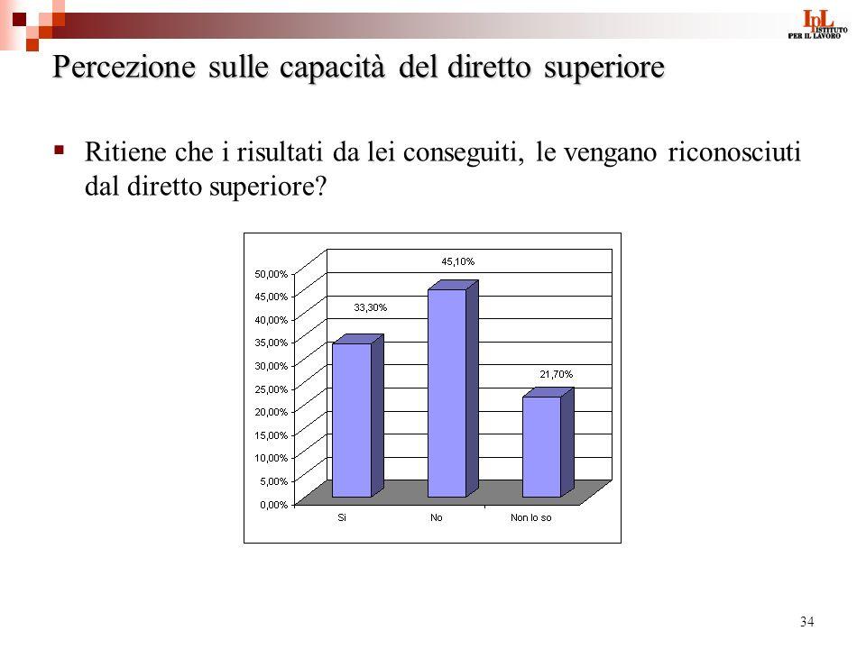34 Percezione sulle capacità del diretto superiore Ritiene che i risultati da lei conseguiti, le vengano riconosciuti dal diretto superiore?