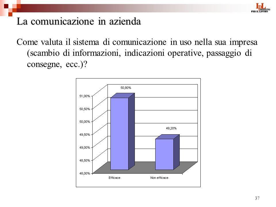 37 La comunicazione in azienda Come valuta il sistema di comunicazione in uso nella sua impresa (scambio di informazioni, indicazioni operative, passaggio di consegne, ecc.)