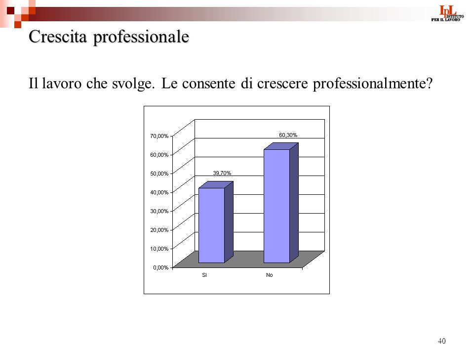 40 Crescita professionale Il lavoro che svolge. Le consente di crescere professionalmente