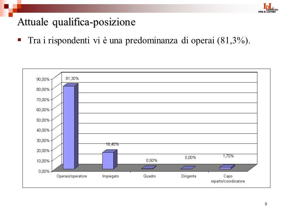 9 Attuale qualifica-posizione Tra i rispondenti vi è una predominanza di operai (81,3%).