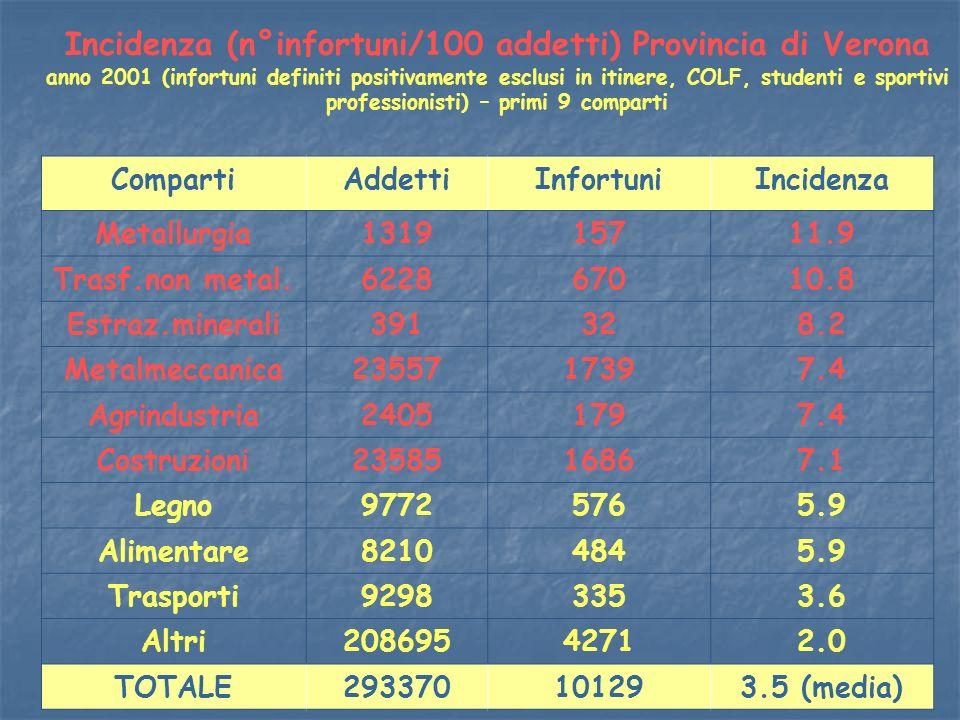 Incidenza (n°infortuni/100 addetti) Provincia di Verona anno 2001 (infortuni definiti positivamente esclusi in itinere, COLF, studenti e sportivi prof