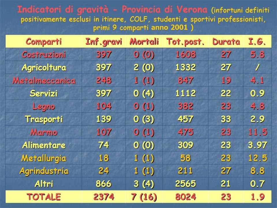 Indicatori di gravità - Provincia di Verona (infortuni definiti positivamente esclusi in itinere, COLF, studenti e sportivi professionisti, primi 9 co