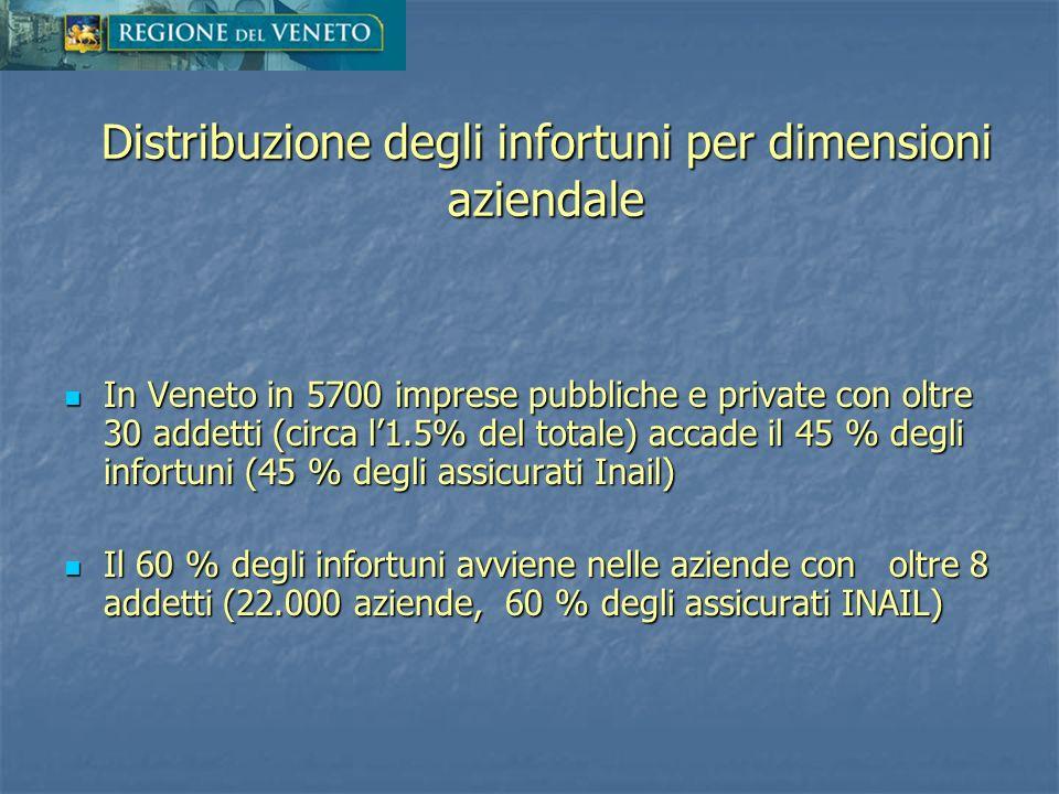 In Veneto in 5700 imprese pubbliche e private con oltre 30 addetti (circa l1.5% del totale) accade il 45 % degli infortuni (45 % degli assicurati Inai