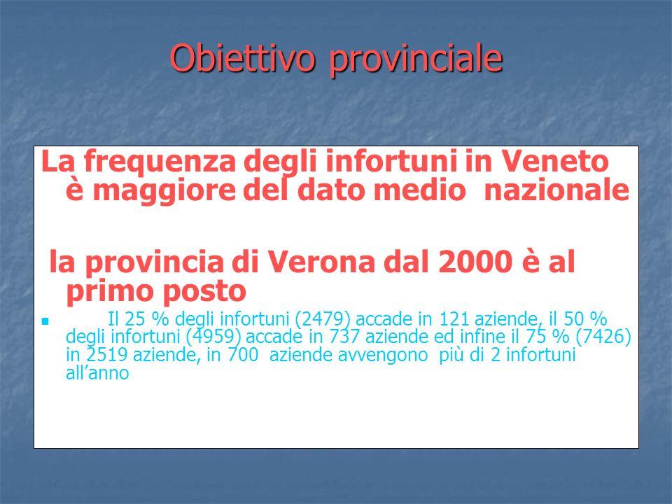 Obiettivo provinciale La frequenza degli infortuni in Veneto è maggiore del dato medio nazionale la provincia di Verona dal 2000 è al primo posto Il 2
