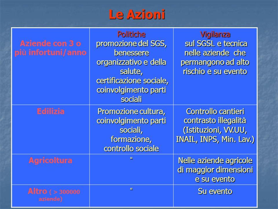 Le Azioni Aziende con 3 o pi ù infortuni/annoPolitiche promozione del SGS, benessere organizzativo e della salute, certificazione sociale, coinvolgime
