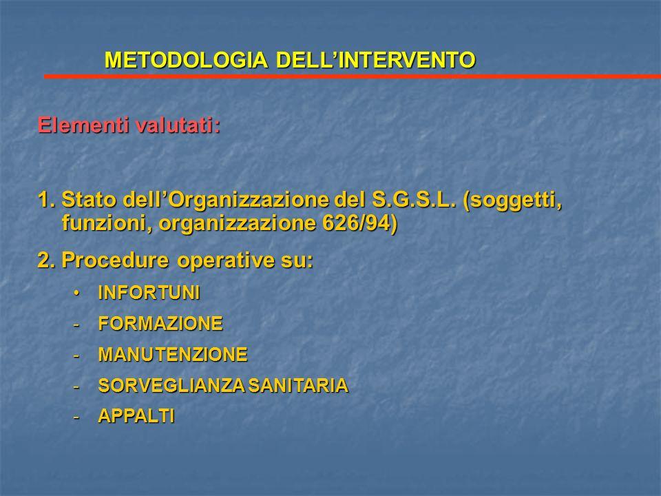 Elementi valutati: 1. Stato dellOrganizzazione del S.G.S.L. (soggetti, funzioni, organizzazione 626/94) 2. Procedure operative su: INFORTUNIINFORTUNI