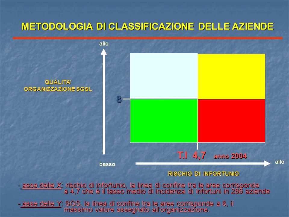 QUALITA ORGANIZZAZIONE SGSL RISCHIO DI INFORTUNIO alto basso - asse delle X: rischio di infortunio, la linea di confine tra le aree corrisponde a 4,7