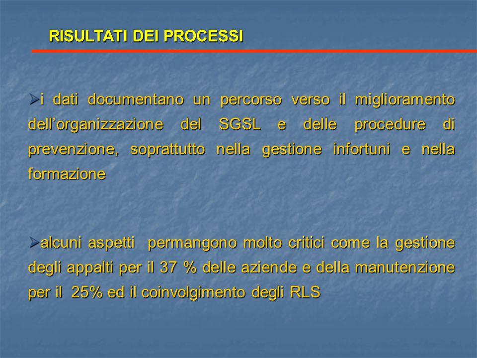 RISULTATI DEI PROCESSI i dati documentano un percorso verso il miglioramento dellorganizzazione del SGSL e delle procedure di prevenzione, soprattutto