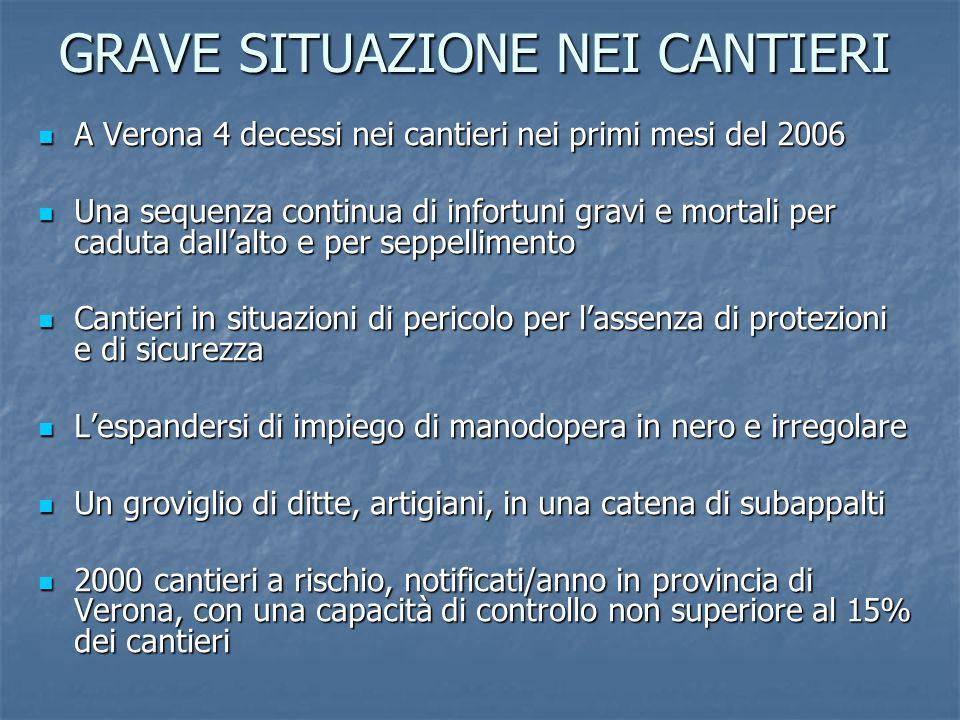 GRAVE SITUAZIONE NEI CANTIERI GRAVE SITUAZIONE NEI CANTIERI A Verona 4 decessi nei cantieri nei primi mesi del 2006 A Verona 4 decessi nei cantieri ne