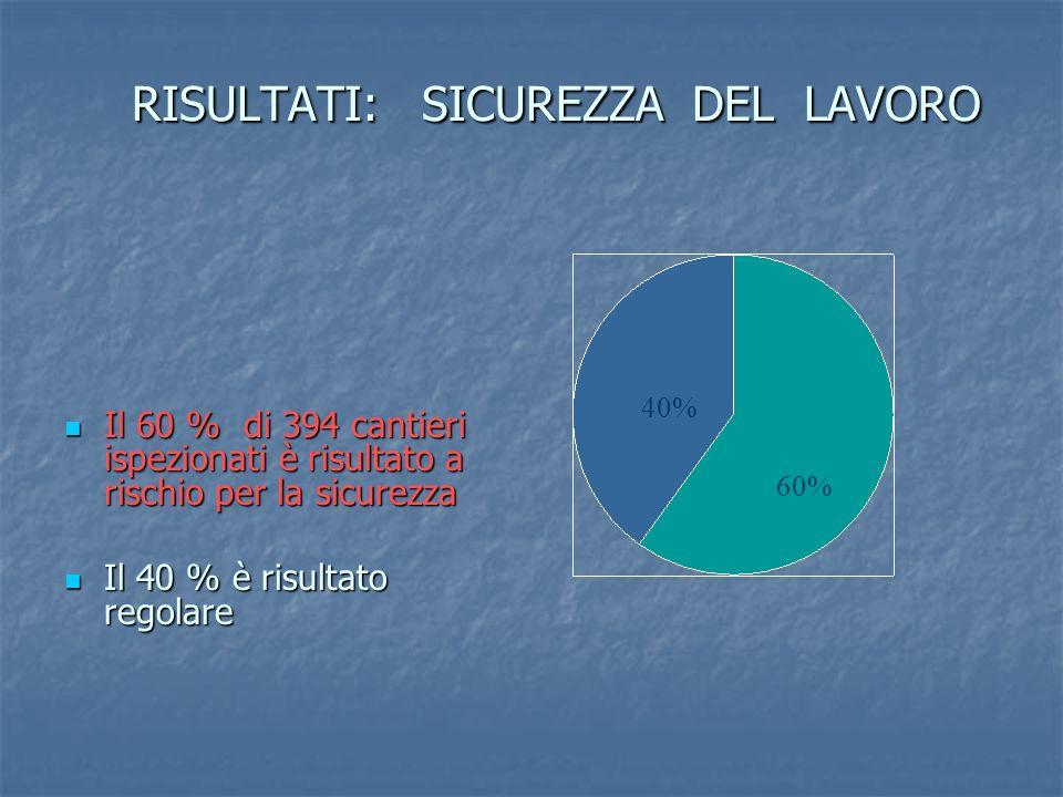 RISULTATI: SICUREZZA DEL LAVORO Il 60 % di 394 cantieri ispezionati è risultato a rischio per la sicurezza Il 60 % di 394 cantieri ispezionati è risul