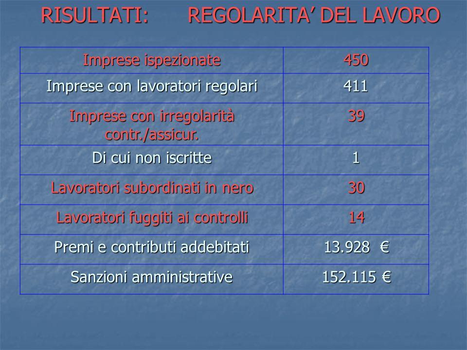 RISULTATI: REGOLARITA DEL LAVORO Imprese ispezionate 450 Imprese con lavoratori regolari 411 Imprese con irregolarità contr./assicur. 39 Di cui non is