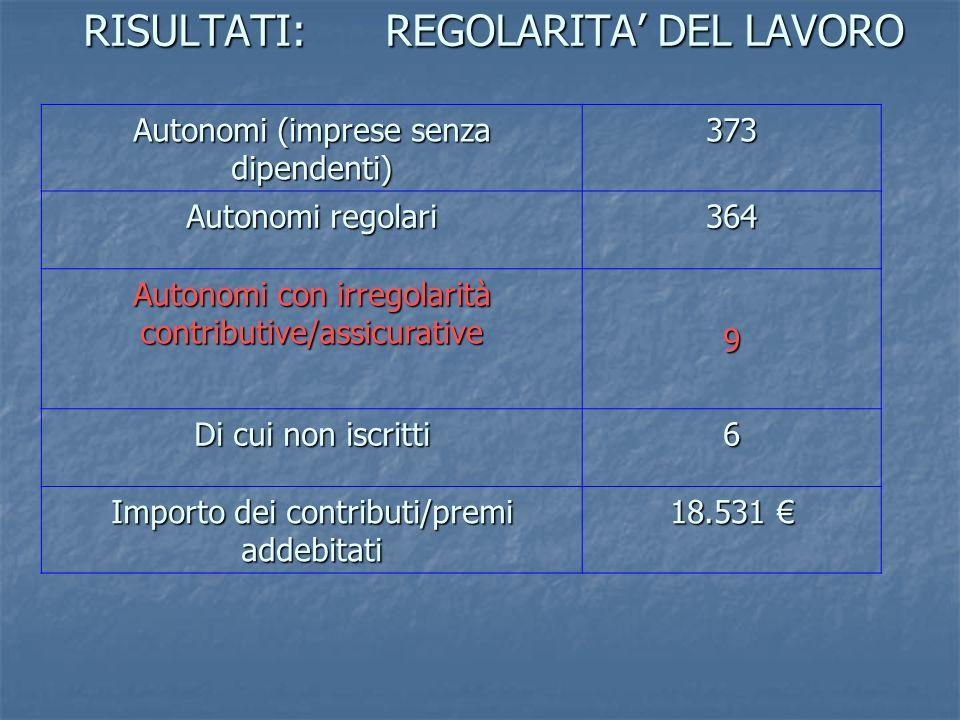 RISULTATI: REGOLARITA DEL LAVORO Autonomi (imprese senza dipendenti) 373 Autonomi regolari 364 Autonomi con irregolarità contributive/assicurative 9 D