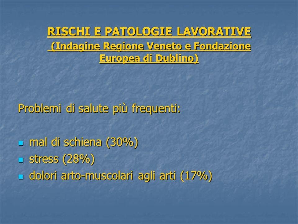 RISCHI E PATOLOGIE LAVORATIVE (Indagine Regione Veneto e Fondazione Europea di Dublino) Problemi di salute più frequenti: mal di schiena (30%) mal di