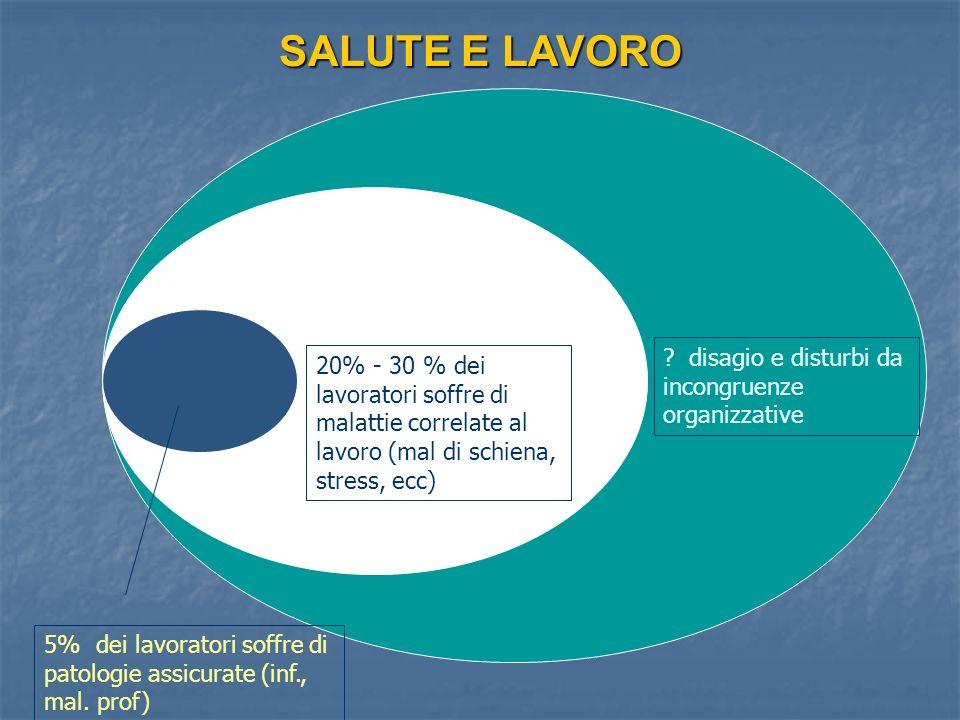 5% dei lavoratori soffre di patologie assicurate (inf., mal. prof) 20% - 30 % dei lavoratori soffre di malattie correlate al lavoro (mal di schiena, s