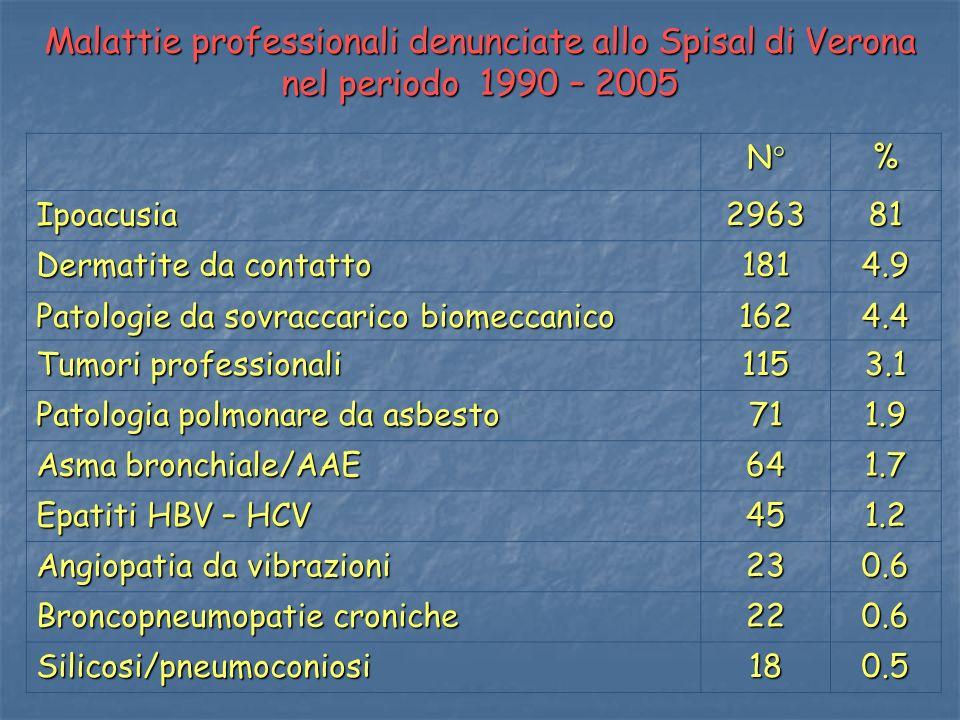 Malattie professionali denunciate allo Spisal di Verona nel periodo 1990 – 2005 N°% Ipoacusia296381 Dermatite da contatto 1814.9 Patologie da sovracca