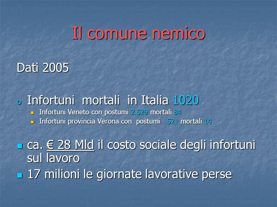 Il comune nemico Dati 2005 o Infortuni mortali in Italia 1020 Infortuni Veneto con postumi 2.629 mortali 84 Infortuni Veneto con postumi 2.629 mortali