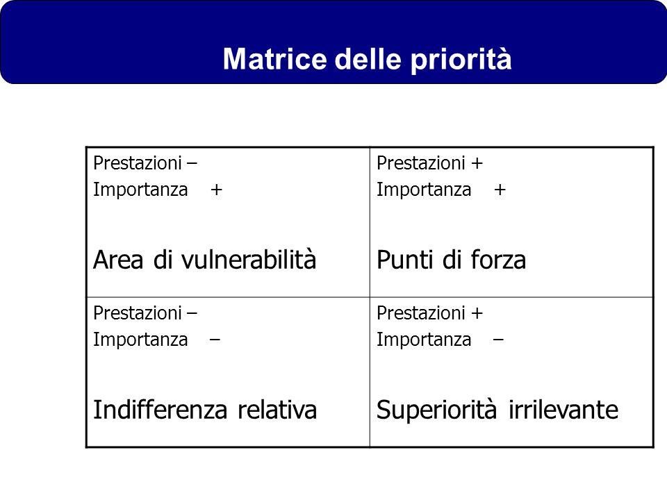 Matrice delle priorità Prestazioni – Importanza + Area di vulnerabilità Prestazioni + Importanza + Punti di forza Prestazioni – Importanza – Indiffere