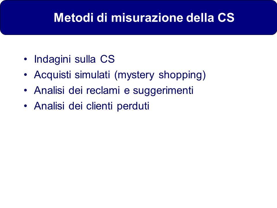 Metodi di misurazione della CS Indagini sulla CS Acquisti simulati (mystery shopping) Analisi dei reclami e suggerimenti Analisi dei clienti perduti