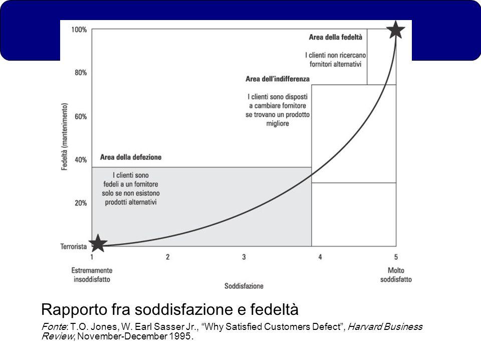 Rapporto fra soddisfazione e fedeltà Fonte: T.O. Jones, W. Earl Sasser Jr., Why Satisfied Customers Defect, Harvard Business Review, November-December