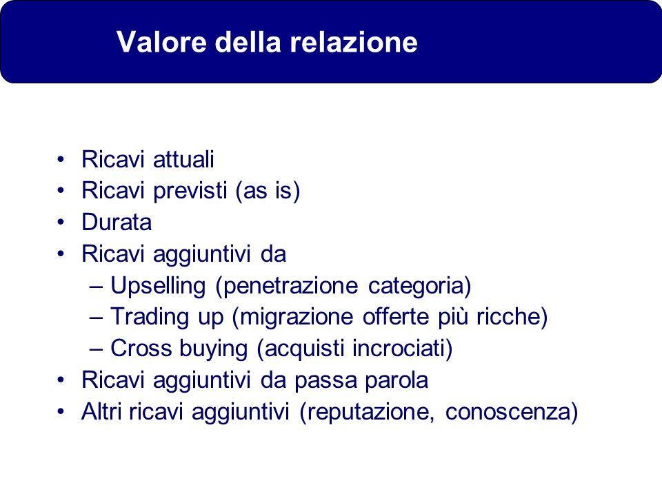 Valore della relazione Ricavi attuali Ricavi previsti (as is) Durata Ricavi aggiuntivi da –Upselling (penetrazione categoria) –Trading up (migrazione