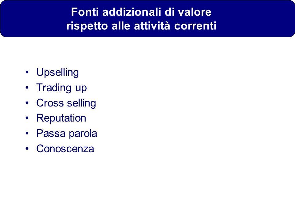 Fonti addizionali di valore rispetto alle attività correnti Upselling Trading up Cross selling Reputation Passa parola Conoscenza