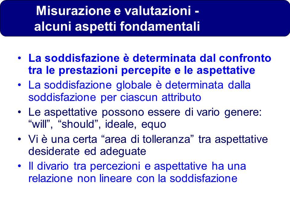 Misurazione e valutazioni - alcuni aspetti fondamentali La soddisfazione è determinata dal confronto tra le prestazioni percepite e le aspettative La