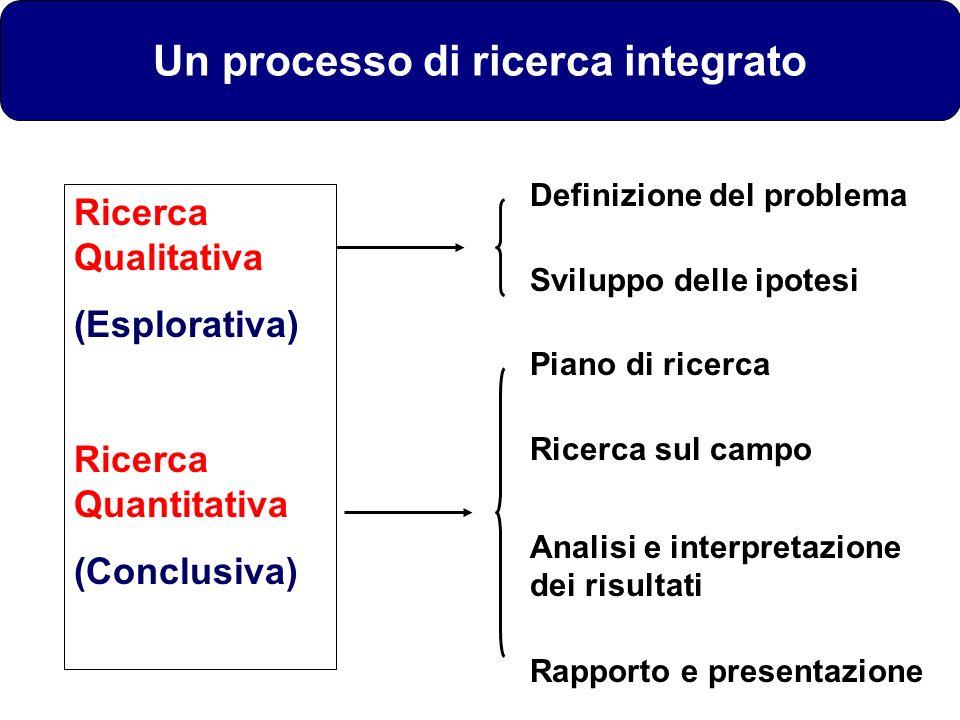 Definizione del problema Sviluppo delle ipotesi Piano di ricerca Ricerca sul campo Analisi e interpretazione dei risultati Rapporto e presentazione Ri