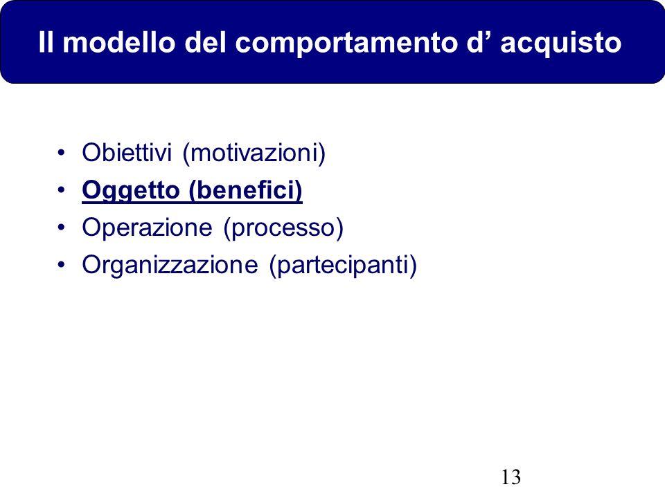13 Il modello del comportamento d acquisto Obiettivi (motivazioni) Oggetto (benefici) Operazione (processo) Organizzazione (partecipanti)