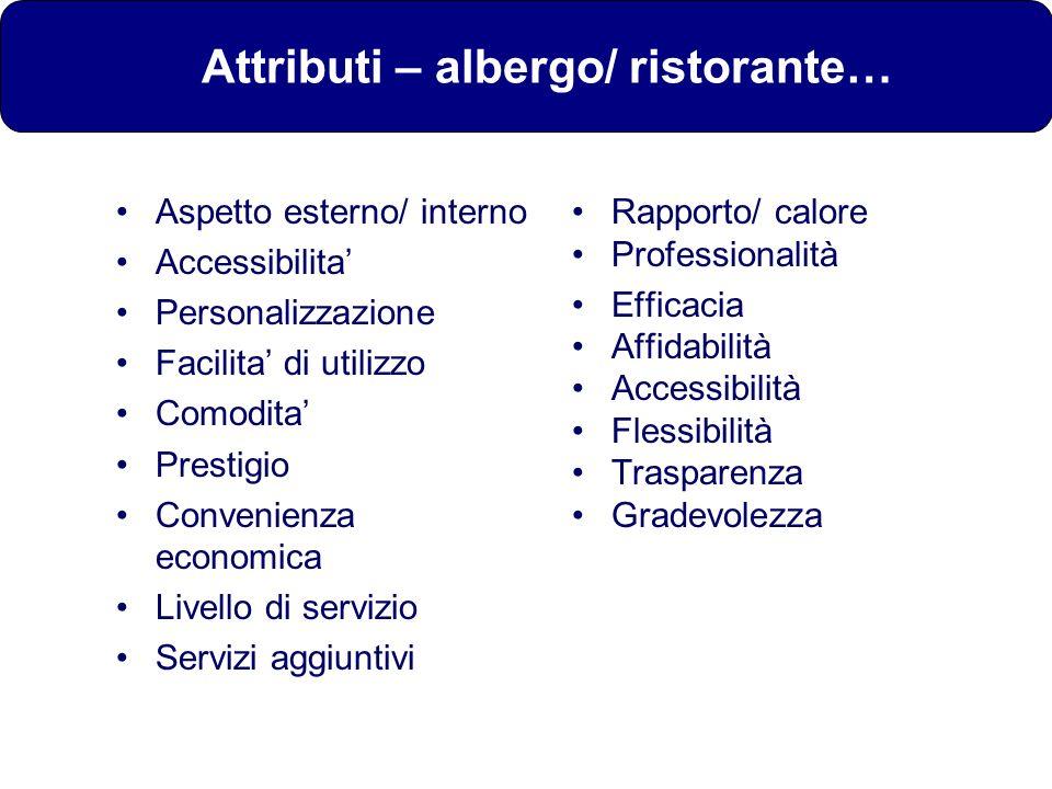 Attributi – albergo/ ristorante… Aspetto esterno/ interno Accessibilita Personalizzazione Facilita di utilizzo Comodita Prestigio Convenienza economic