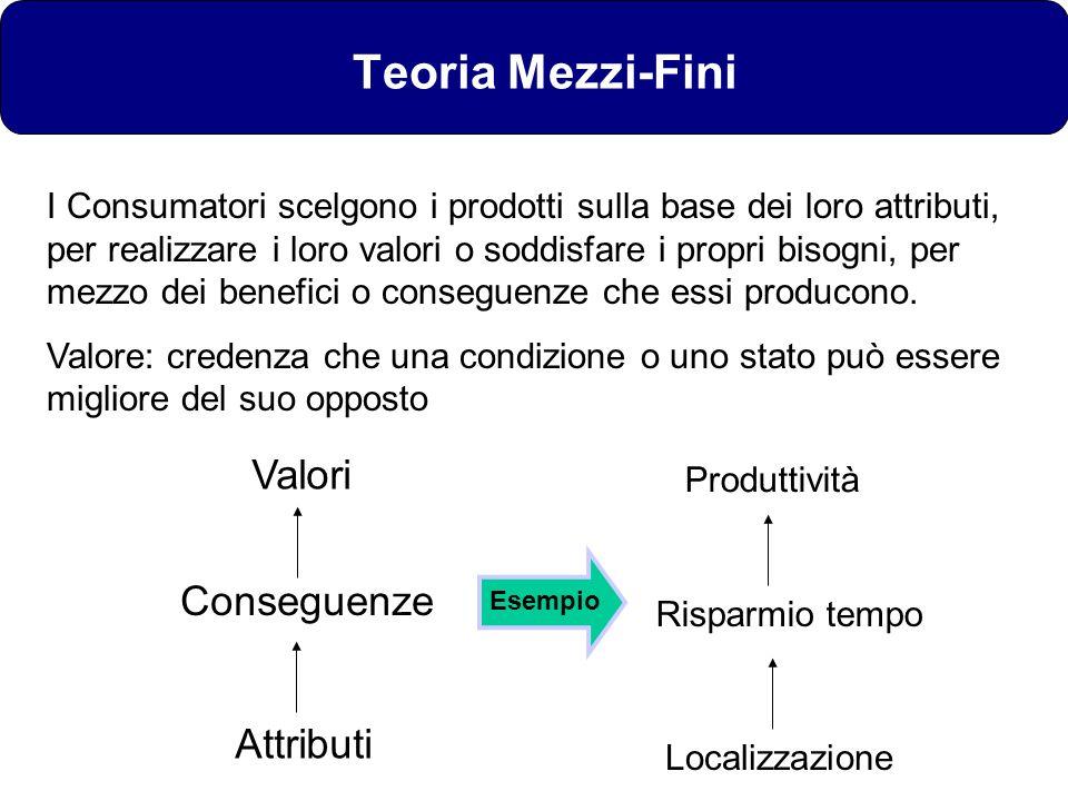 Teoria Mezzi-Fini Attributi Conseguenze Valori I Consumatori scelgono i prodotti sulla base dei loro attributi, per realizzare i loro valori o soddisf