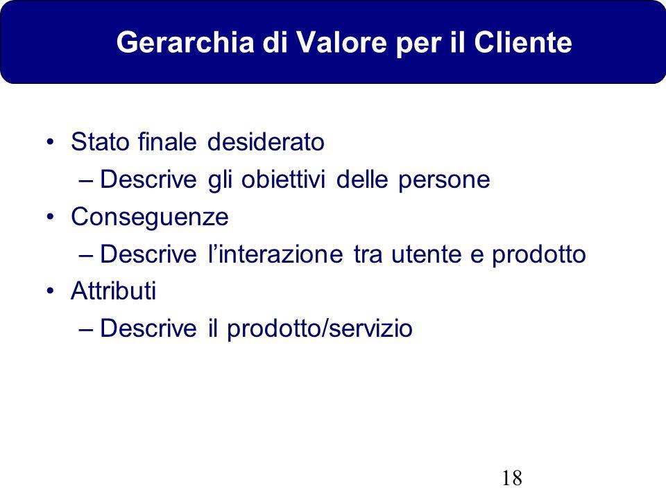 18 Gerarchia di Valore per il Cliente Stato finale desiderato –Descrive gli obiettivi delle persone Conseguenze –Descrive linterazione tra utente e pr