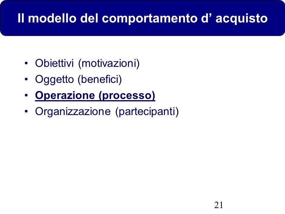 21 Il modello del comportamento d acquisto Obiettivi (motivazioni) Oggetto (benefici) Operazione (processo) Organizzazione (partecipanti)