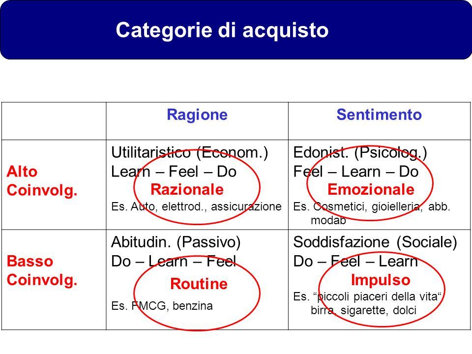 RagioneSentimento Alto Coinvolg. Utilitaristico (Econom.) Learn – Feel – Do Es. Auto, elettrod., assicurazione Edonist. (Psicolog.) Feel – Learn – Do