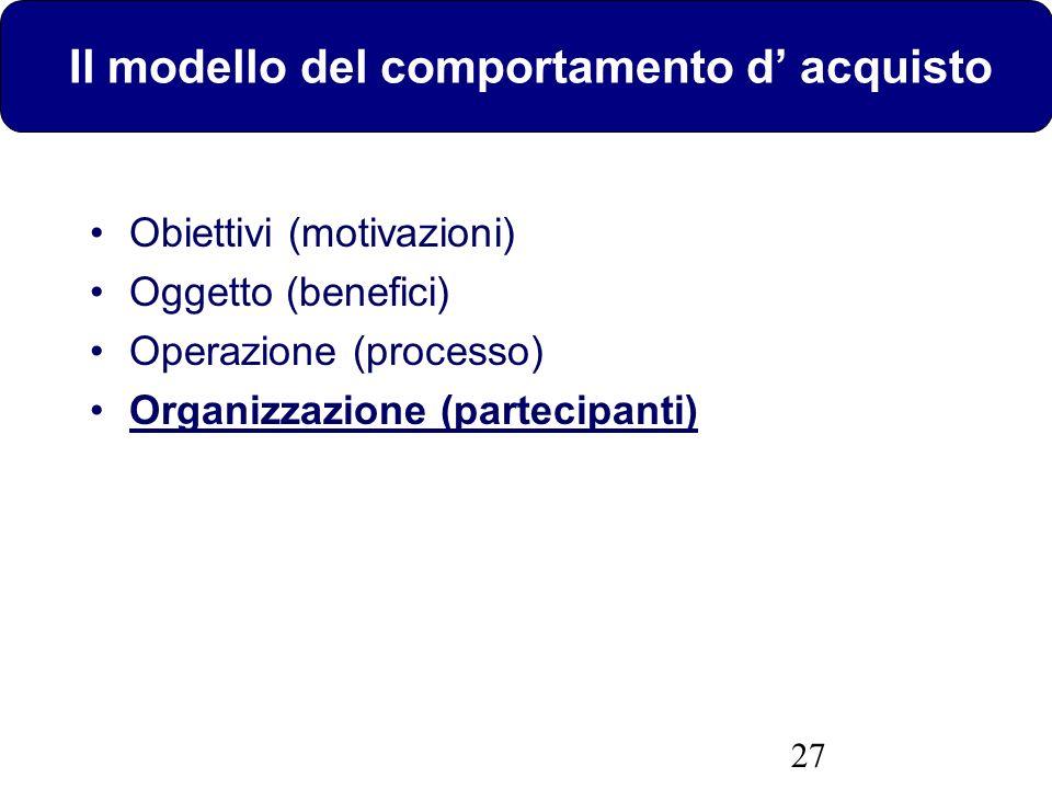 27 Il modello del comportamento d acquisto Obiettivi (motivazioni) Oggetto (benefici) Operazione (processo) Organizzazione (partecipanti)