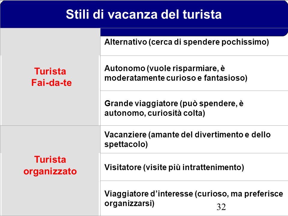 32 Stili di vacanza del turista Turista Fai-da-te Alternativo (cerca di spendere pochissimo) Autonomo (vuole risparmiare, è moderatamente curioso e fa