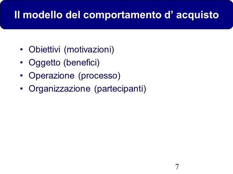 7 Il modello del comportamento d acquisto Obiettivi (motivazioni) Oggetto (benefici) Operazione (processo) Organizzazione (partecipanti)