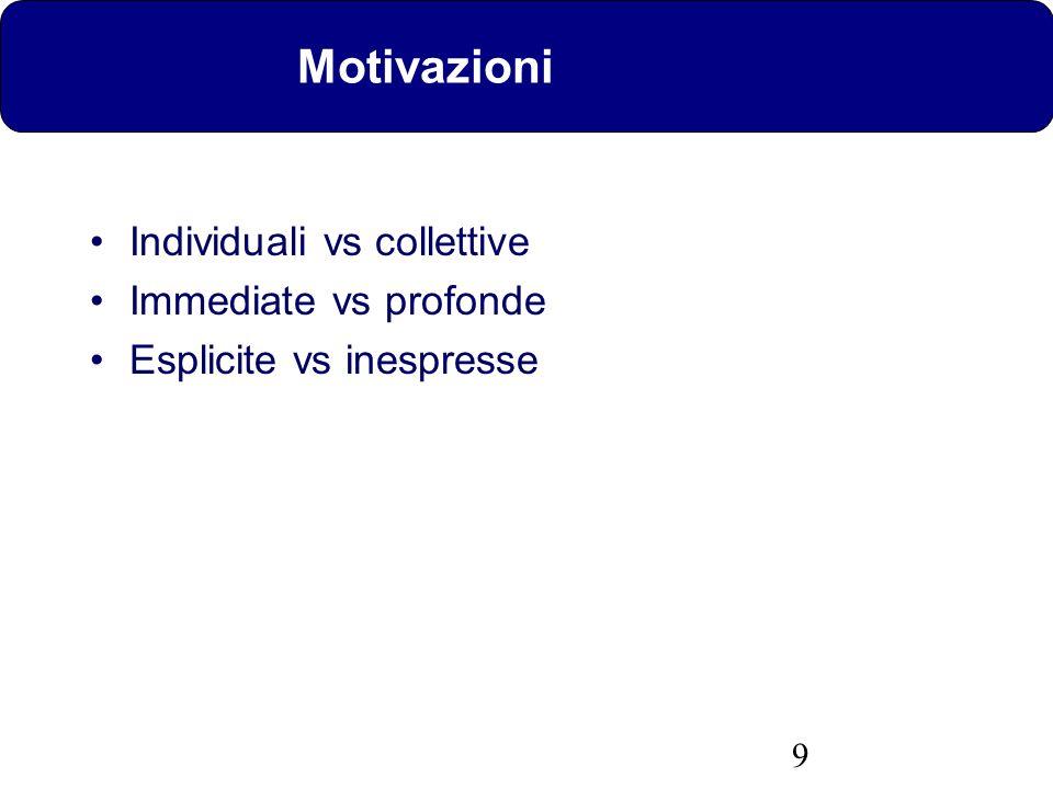 9 Motivazioni Individuali vs collettive Immediate vs profonde Esplicite vs inespresse